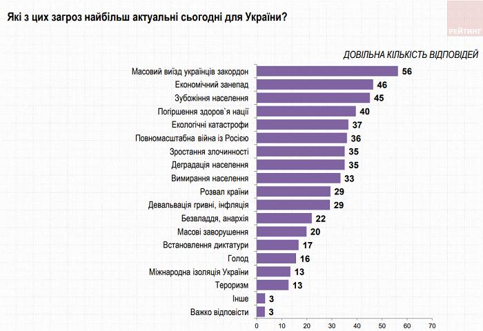 Чего опасаются украинцы - опрос группы Рейтинг