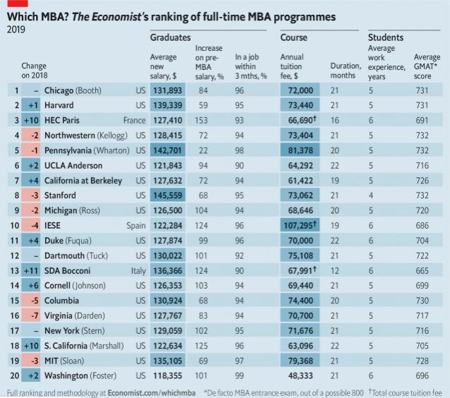 20 найкращих MBA-програм у світі за версією The Economist