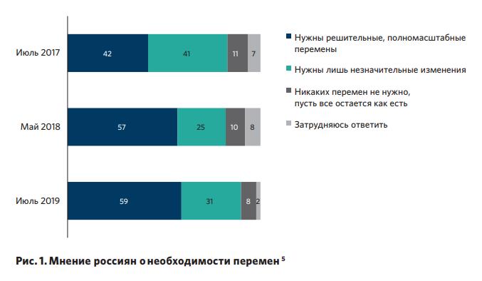 Росіяни хочуть змін, але не хочуть міняти Путіна - опитування
