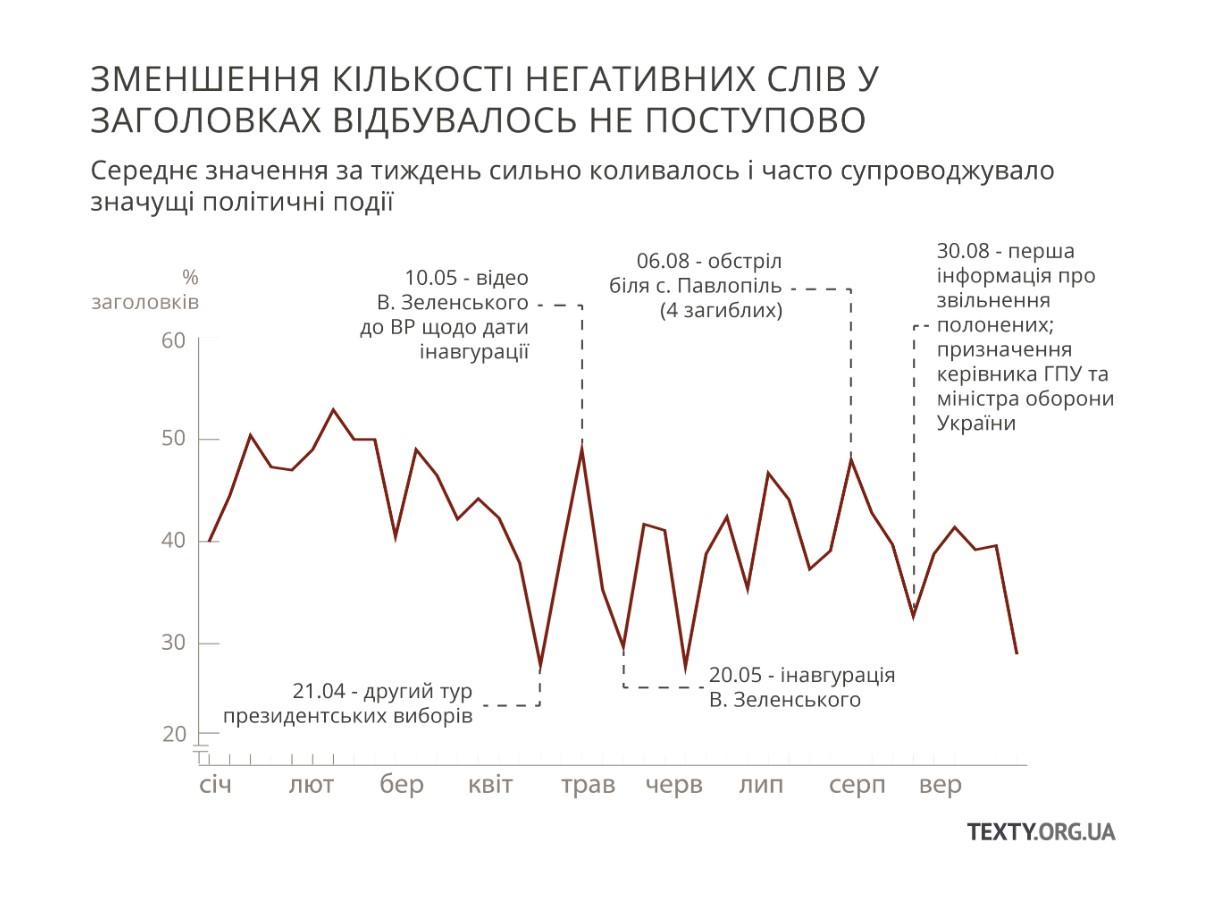 Після перемоги Зеленського негативу в ТСН поменшало - Texty