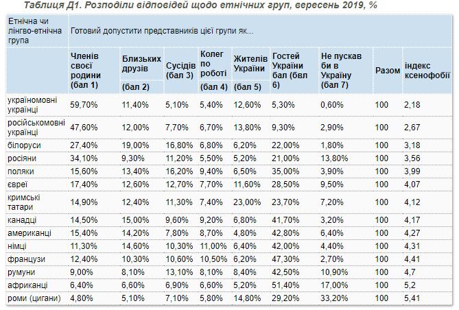 Соціологи виміряли рівень ксенофобії в Україні - опитування КМІС