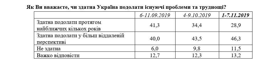 Українці вірять у можливість подолання проблем  - опитування