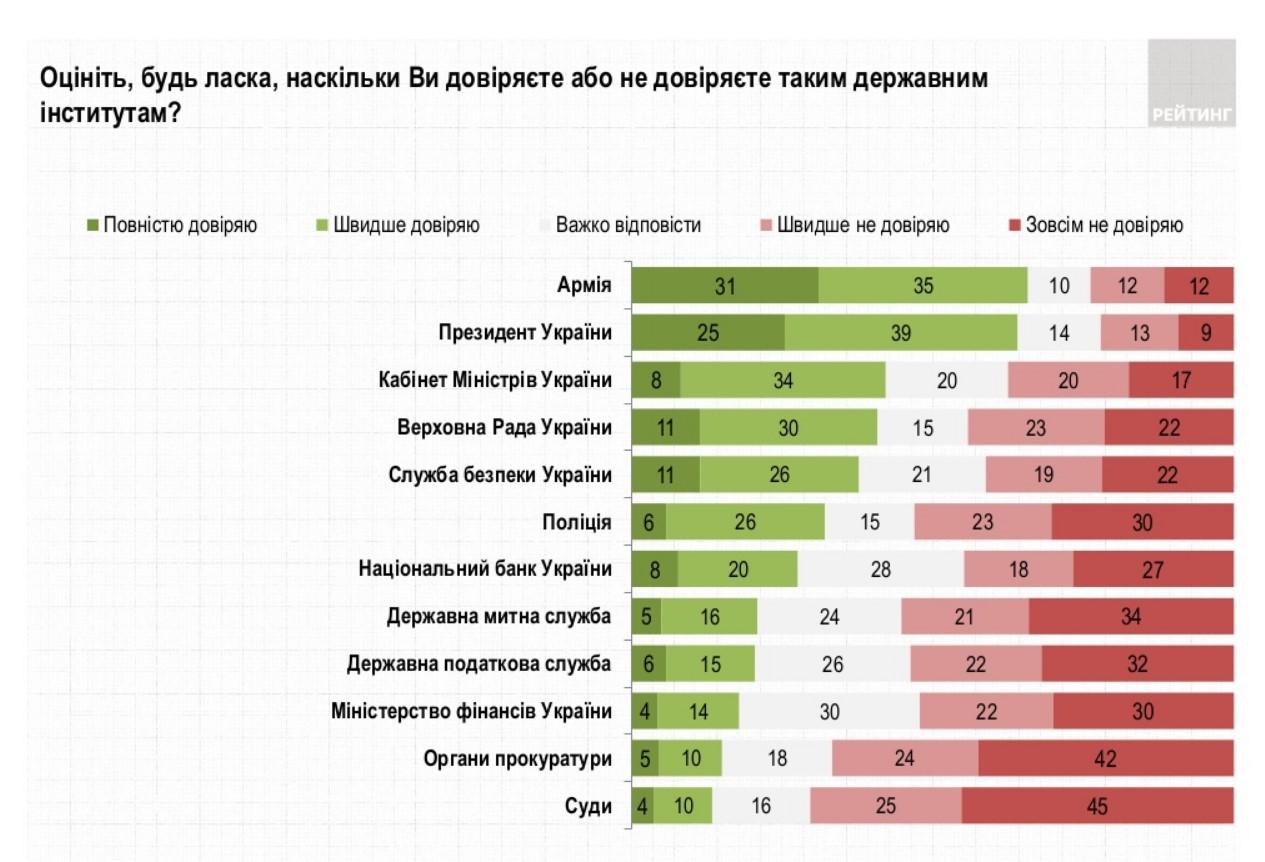 Большинство украинцев не доверяют полиции и прокуратуре - опрос