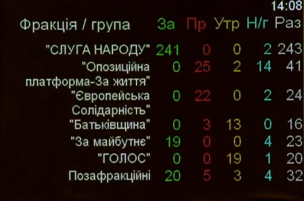 Верховна Рада прийняла держбюджет на 2020 рік. Деталі