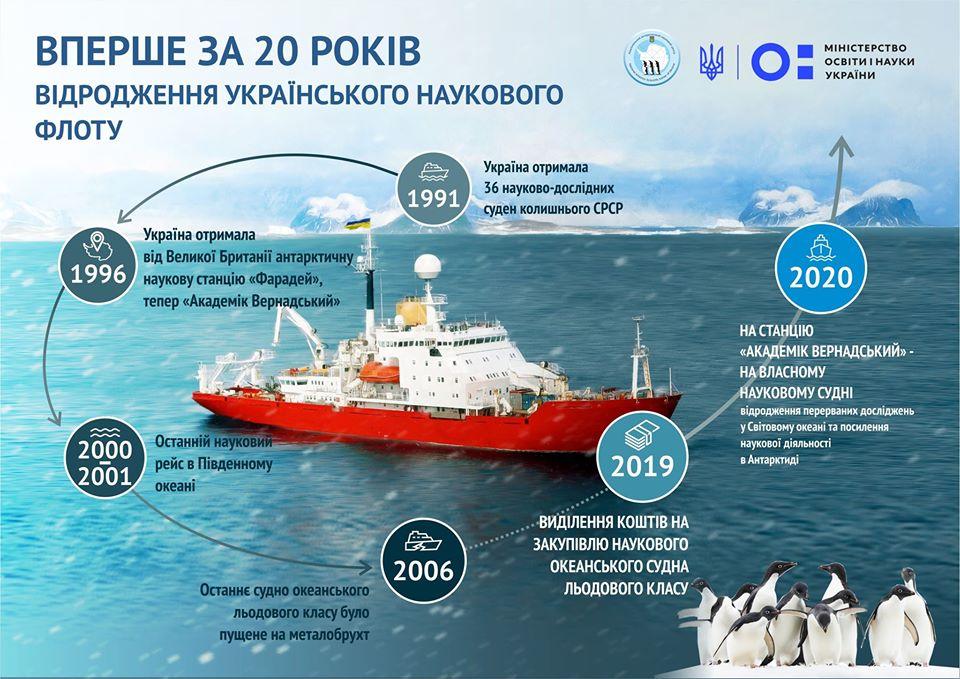 Прорыв. Украинским ученым купят специальное судно для Антарктиды