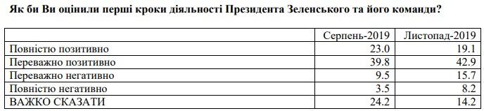 """""""Медовый месяц закончен"""". Как оценили Зеленского в ноябре - опрос"""