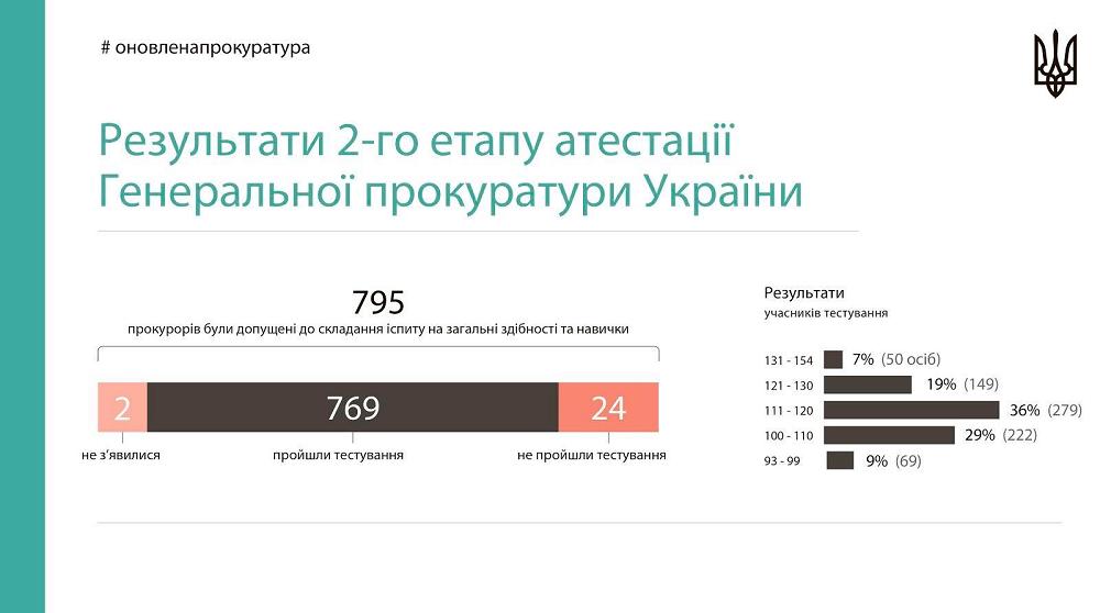 У ГПУ сказали, скільки прокурорів завалили другий етап атестації