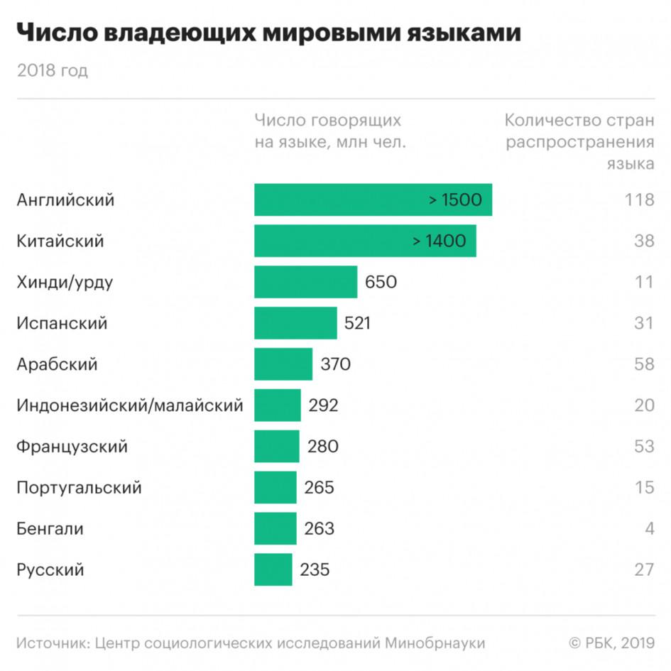 Желающих изучать русский язык в мире стало вдвое меньше - опрос