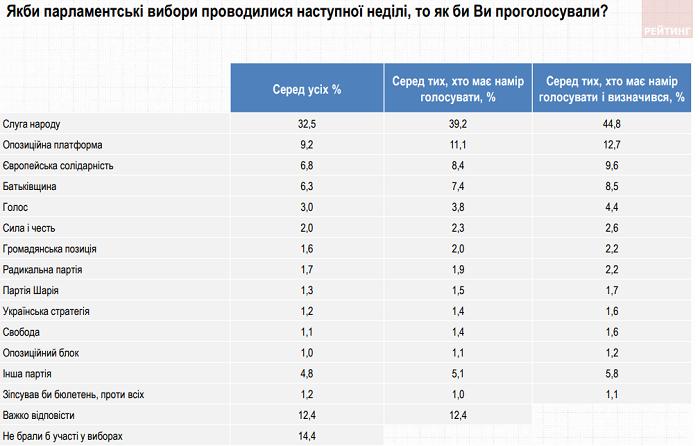 Если бы выборы были сейчас: рейтинг политических партий в ноябре