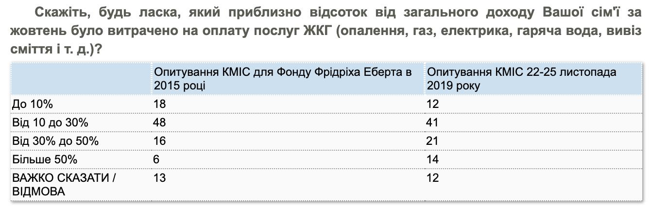 """Яку частину доходу українці витрачають на """"комуналку"""""""