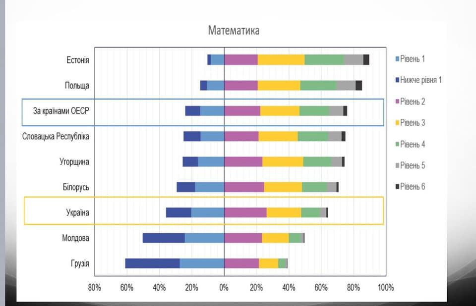 PISA-шок: о чем говорит оценивание знаний украинских подростков