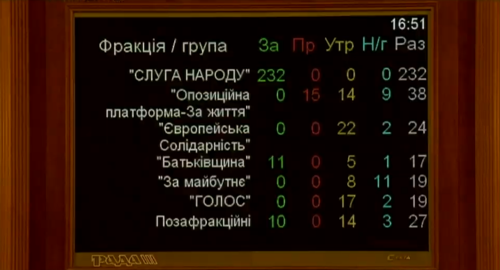 Рада в першому читанні скасувала норми про імунітет депутатів
