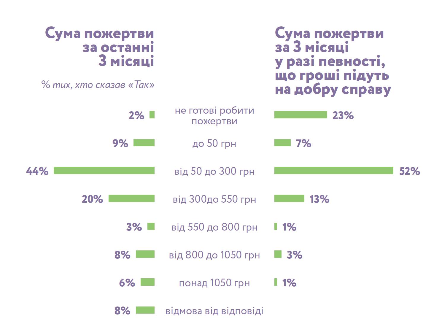 Правила благотворительности украинцев: каждый второй помогает, молодежь никому не верит