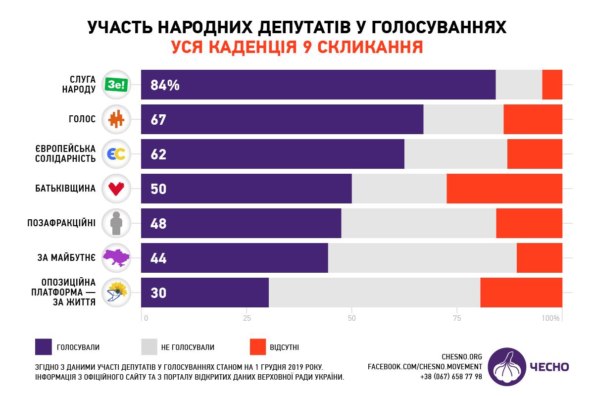 ОПЗЖ майже не голосує за законопроекти в сфері оборони - ЧЕСНО