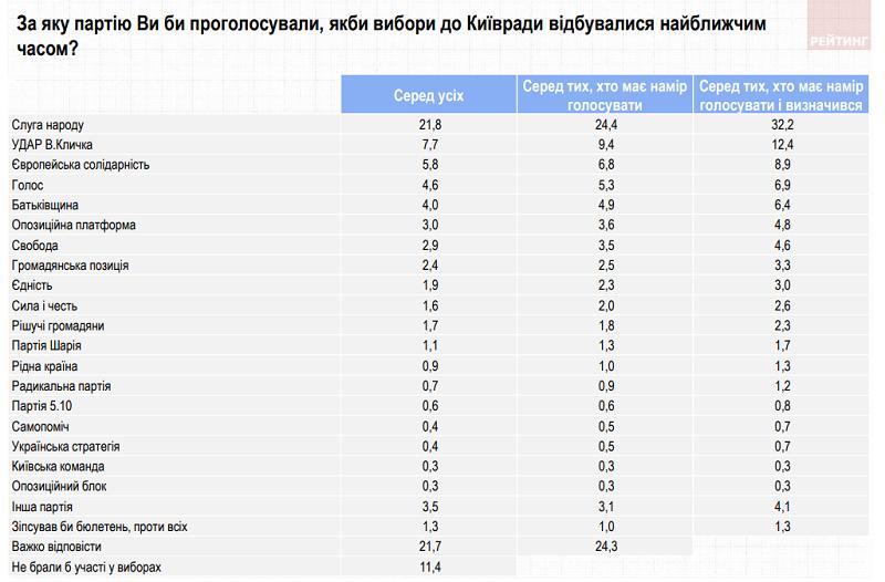 Кого підтримають кияни на виборах до Київради - опитування
