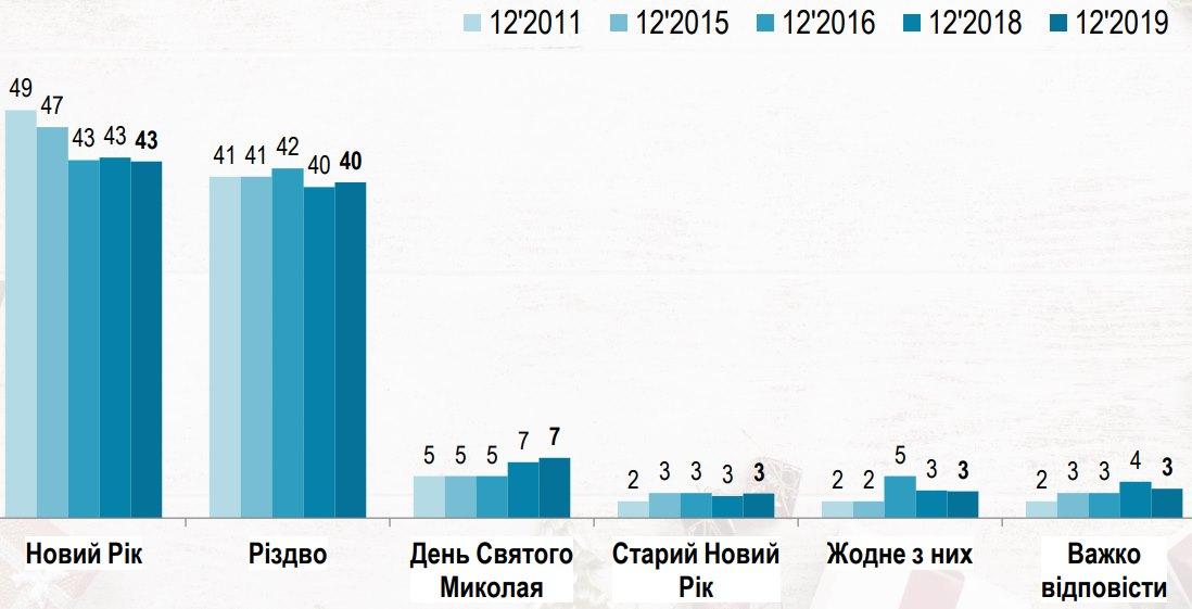 Украинцы назвали любимый новогодний праздник: не без конкуренции