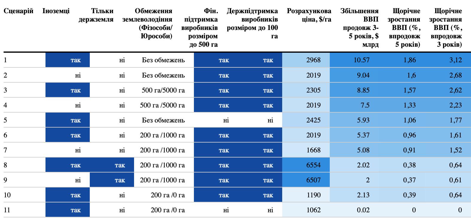 Таблица: Экономическое влияние отдельных сценариев внедрения рынка земли