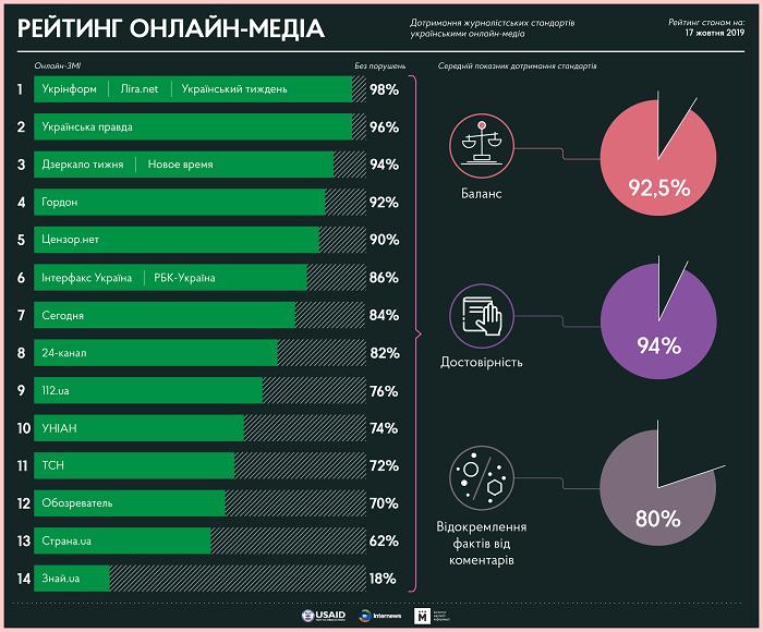 Рейтинг онлайн-медиа