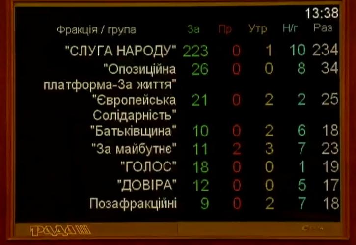 Верховная Рада приняла избирательный кодекс: что это значит