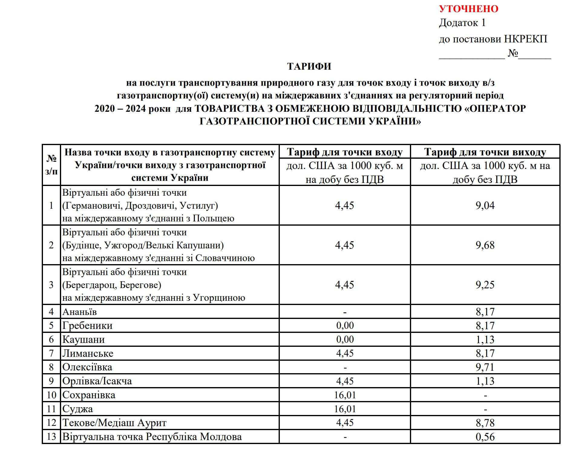 Оператор ГТС отримав ліцензію і тарифи на транспортування газу