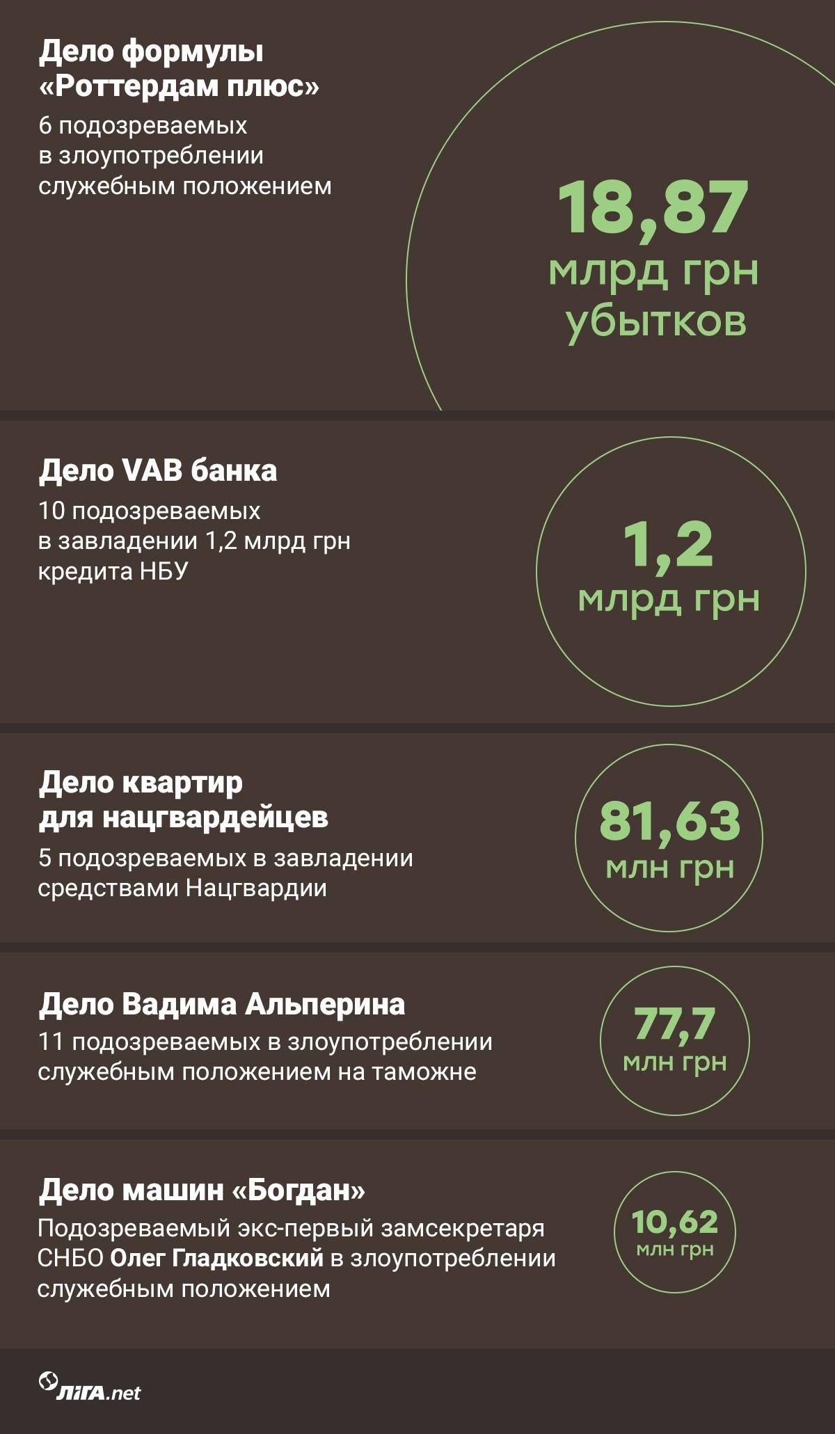 Топ-5 громких коррупционных дел, которые многое расскажут о власти Зеленского в 2020-ом