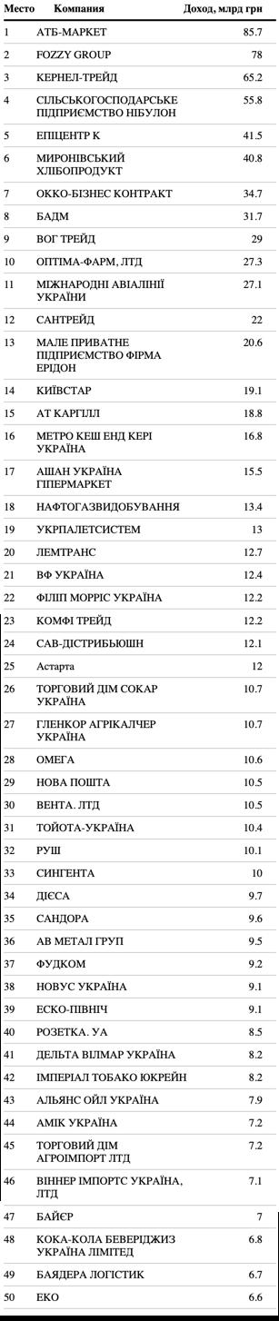 Опубліковано перший рейтинг нових українських компаній