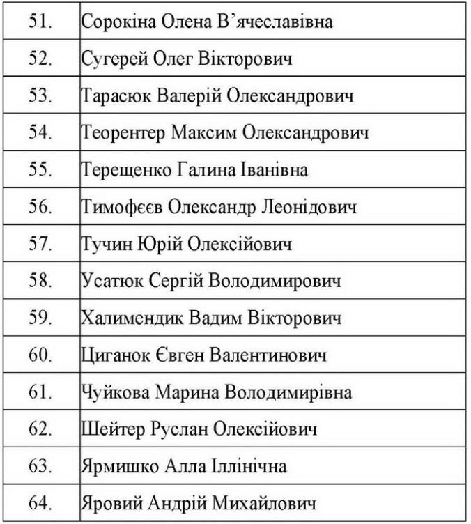 Большой обмен. СБУ назвала имена освобожденных украинцев: список