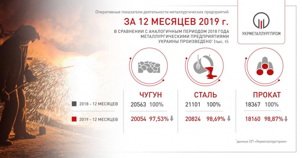 Українська металургія завершила рік падінням. Інфографіка