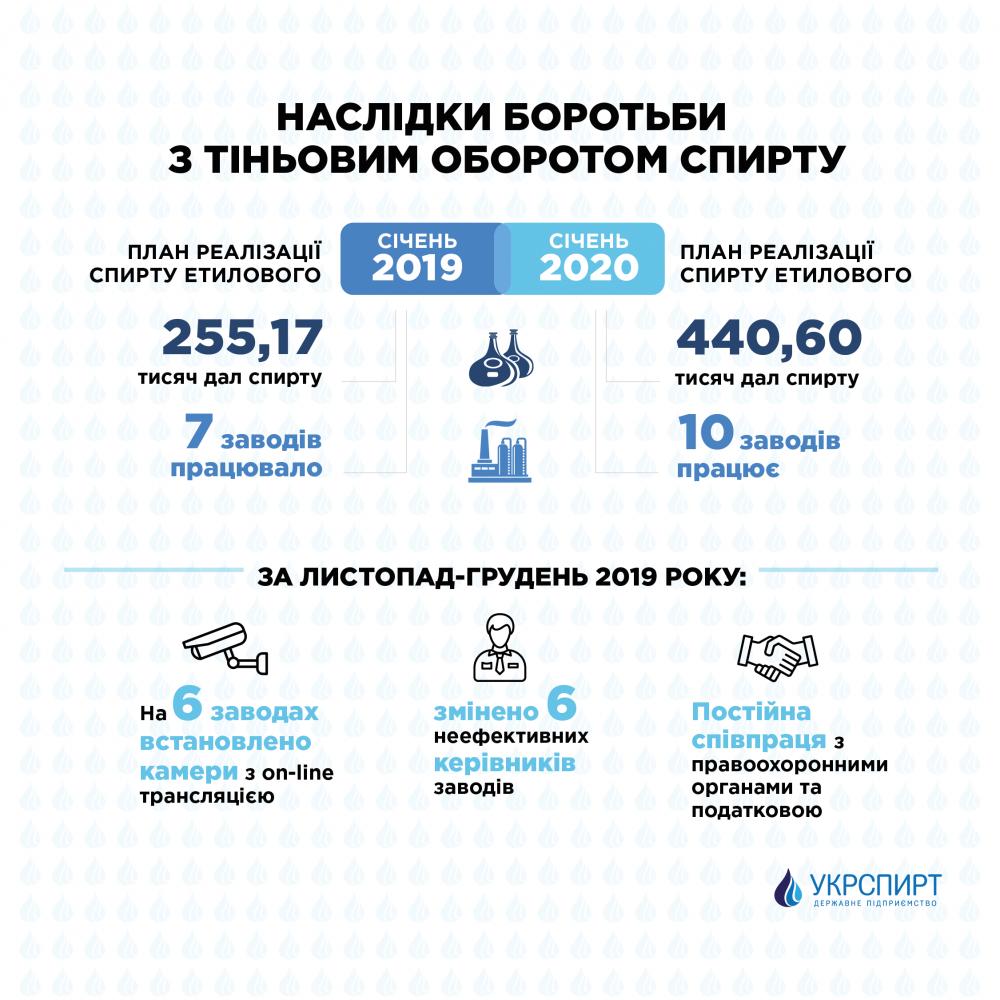 Укрспирт отчитался о борьбе с теневым оборотом: инфографика