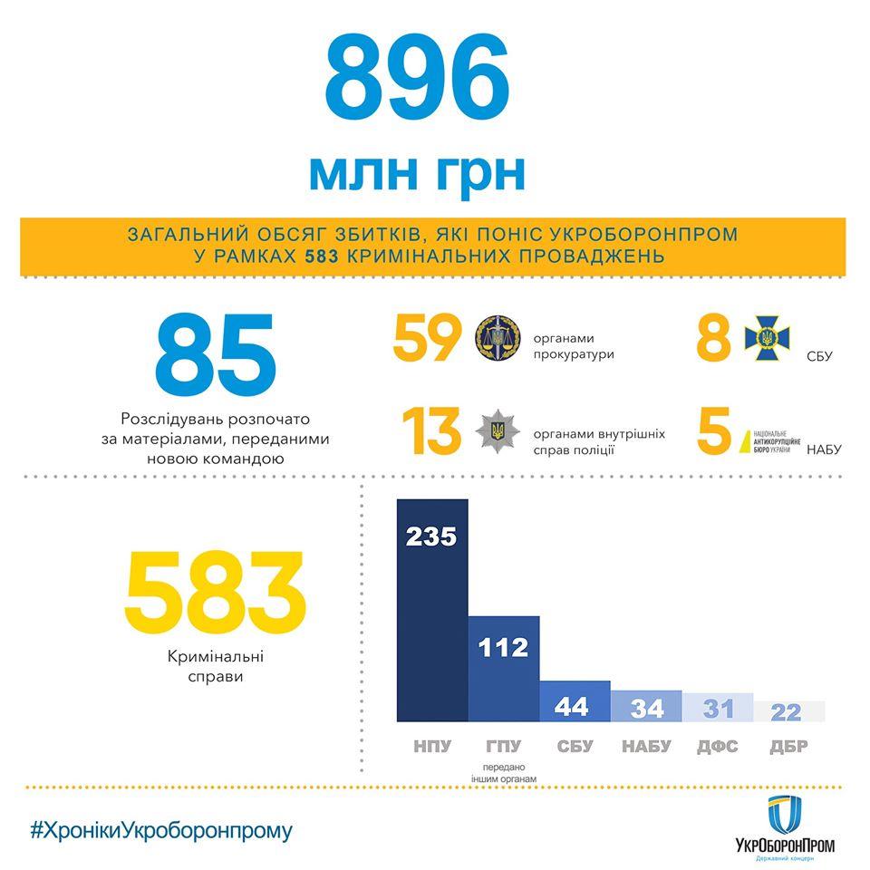 Хищения в Укроборонпроме. Открыто 583 уголовных дела