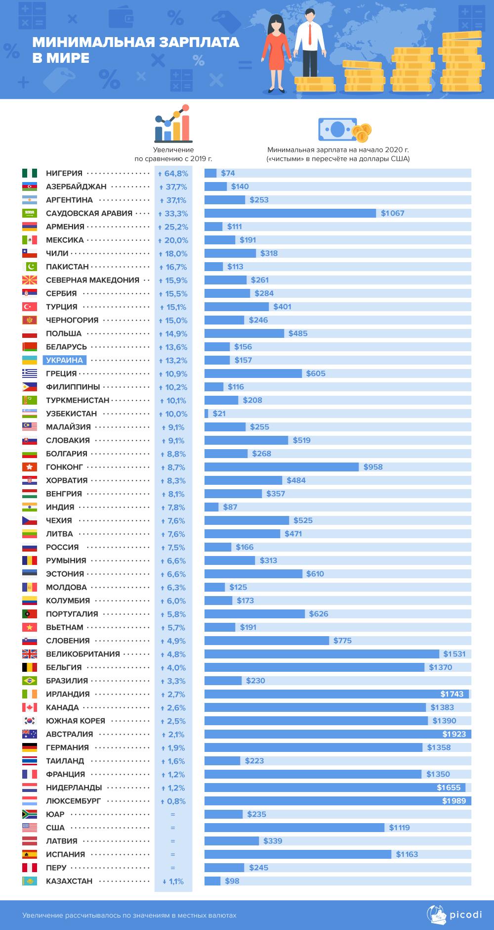 Україна на 15 місці у світі за зростанням мінімальної зарплати
