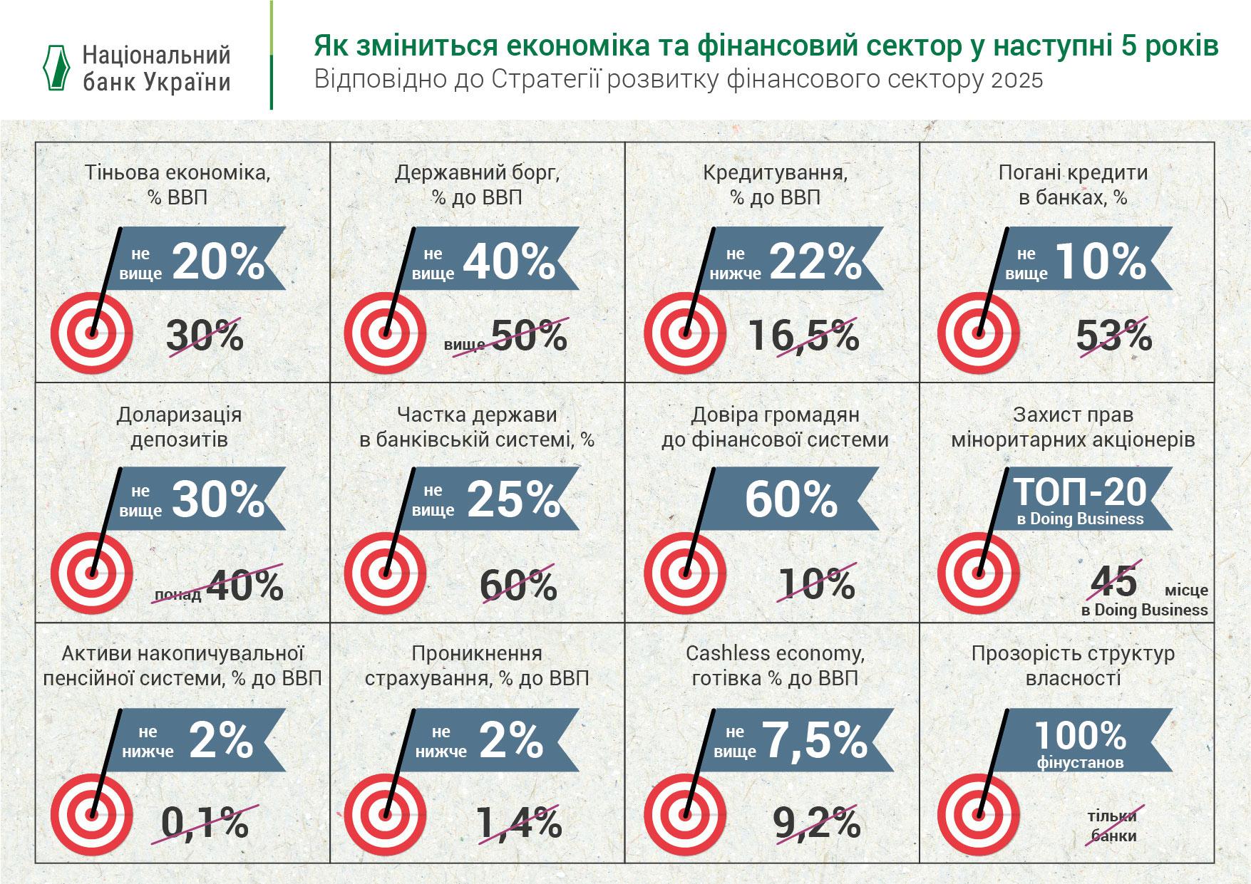 Стратегія в цифрах: Як може змінитися фінсектор за 5 років