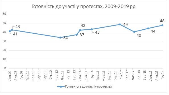 КМИС: 49% украинцев не готовы к участию в протестах