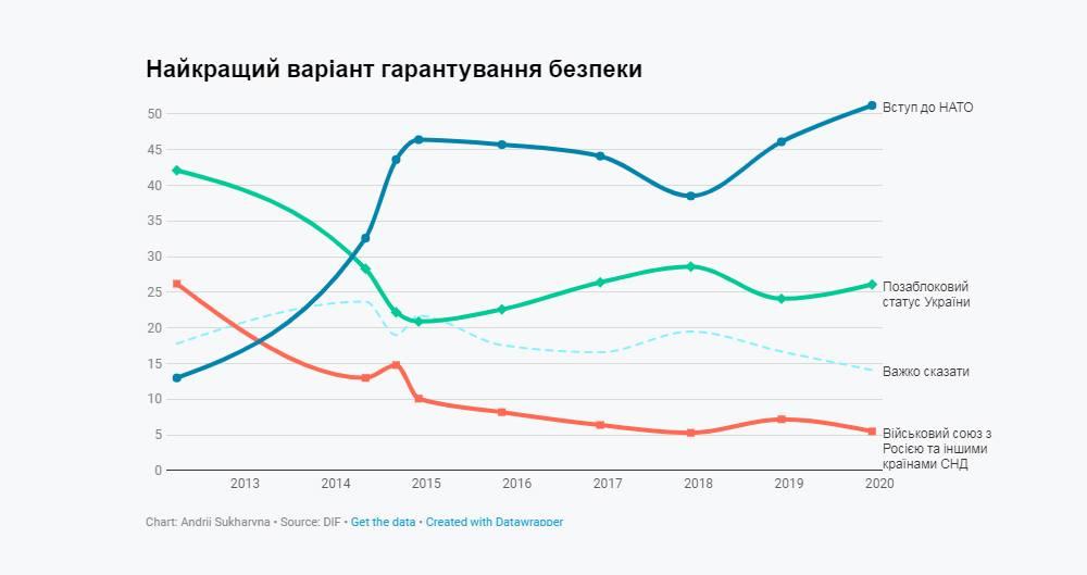 51% украинцев выступают за вступление в НАТО - опрос