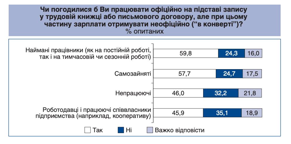 """Українці не проти отримувати зарплату """"в конвертах"""" - дослідження"""