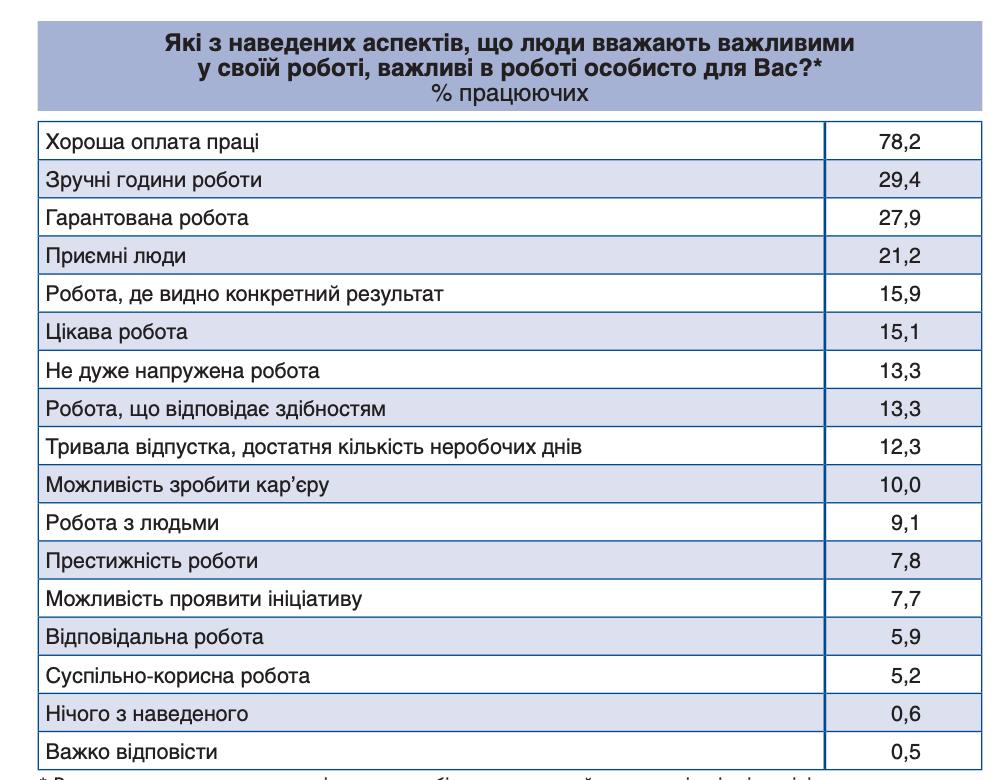"""Украинцы не против получать зарплату """"в конвертах"""" - исследование"""
