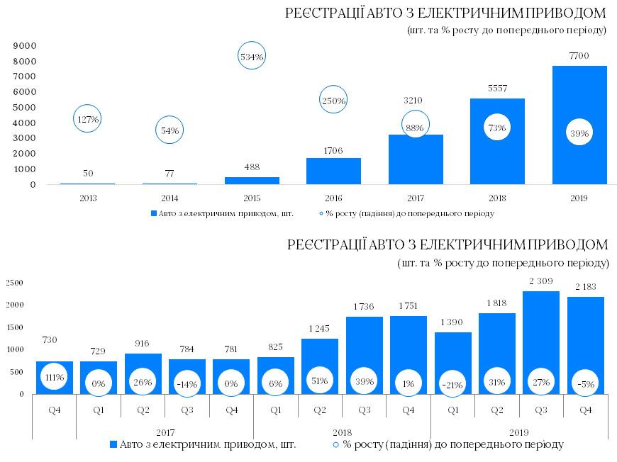 Рынок электромобилей в Украине вырос на 40%