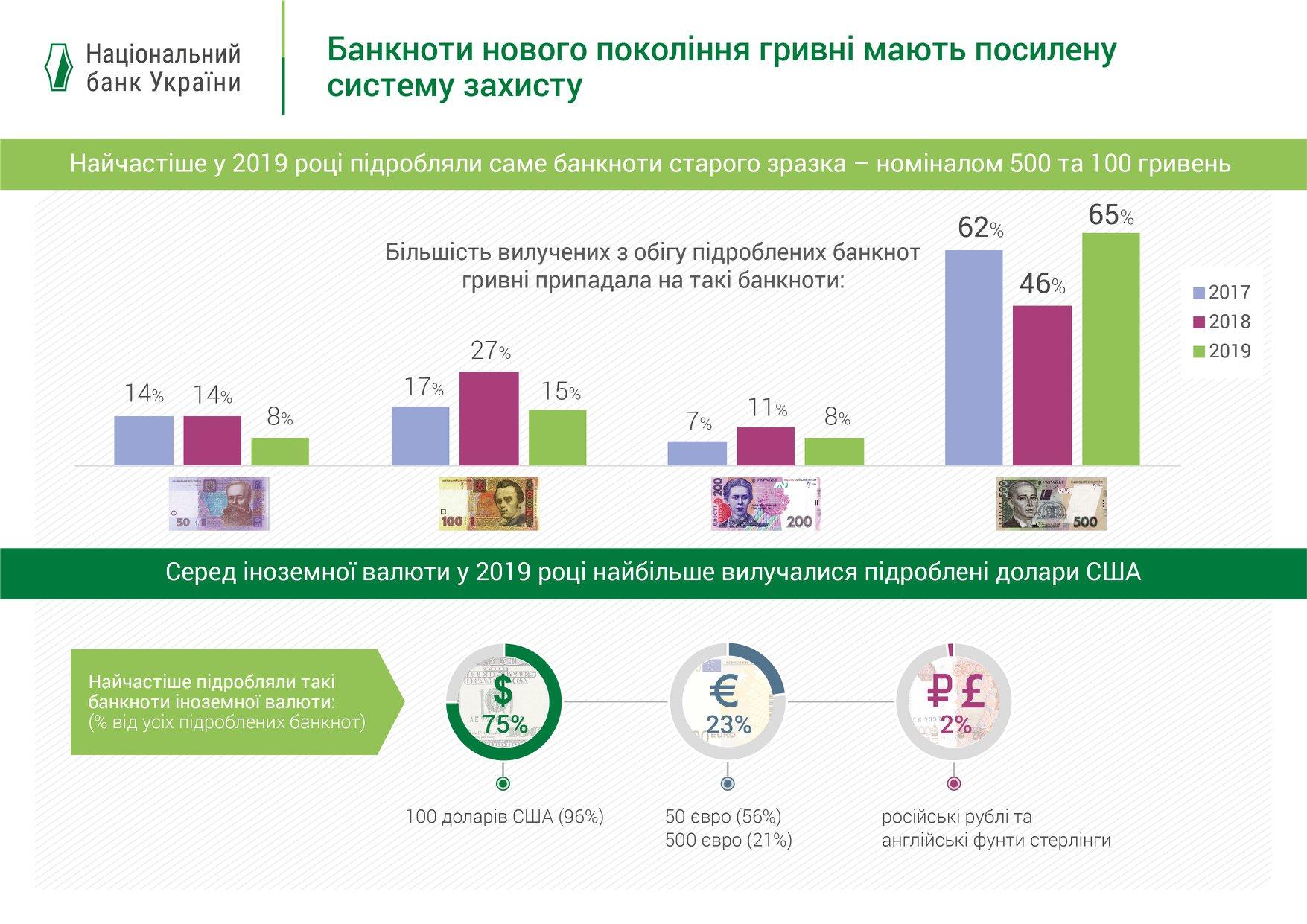 НБУ показал, какие банкноты подделывали в 2019-м. Инфографика