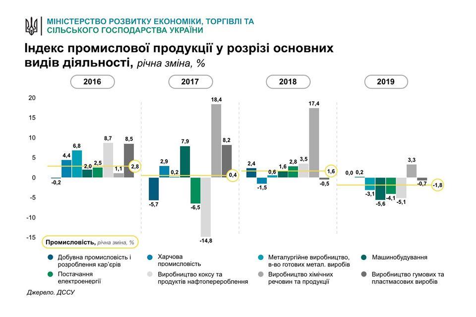Промпроизводство в Украине сократилось. Курс - не главная причина