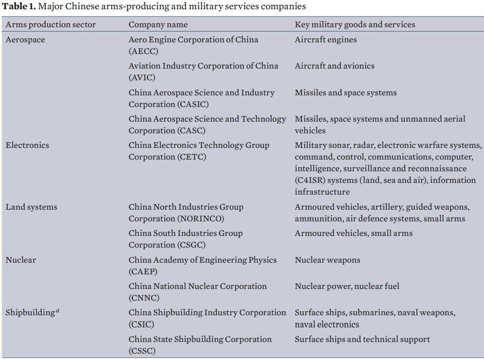 Китай обійшов Росію за виробництвом зброї: доповідь SIPRI