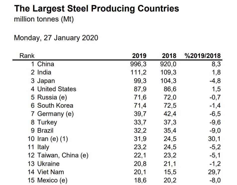 Украина осталась на 13 месте в рейтинге мировых производителей стали 01
