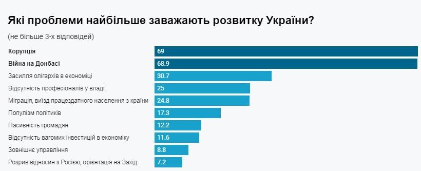 Коррупция и война. Украинцы назвали главные проблемы - опрос
