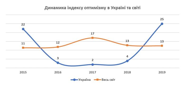 Украина оптимистичнее США, но пессимистичнее Албании - КМИС