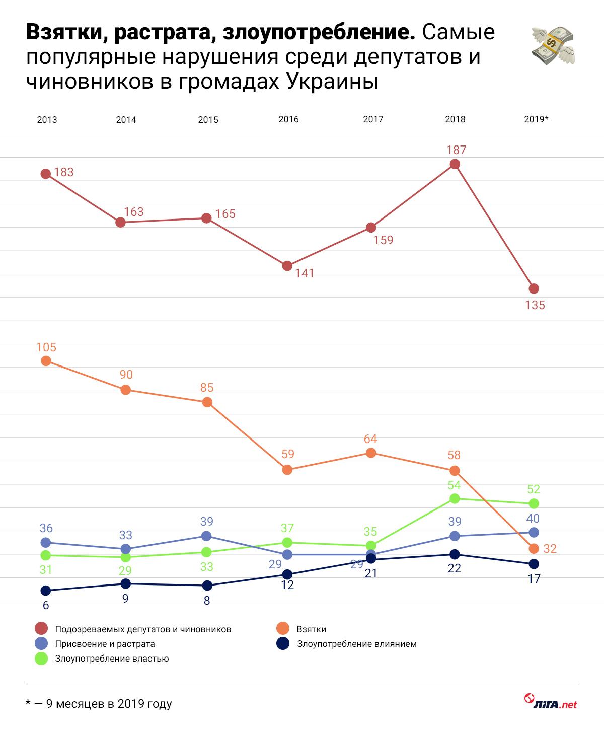 Вырубка, дороги, ремонт. На чем воруют в громадах Украины: три графика