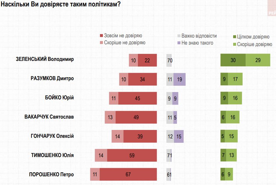 Доверие к Зеленскому снизилось на 8% - опрос Рейтинга