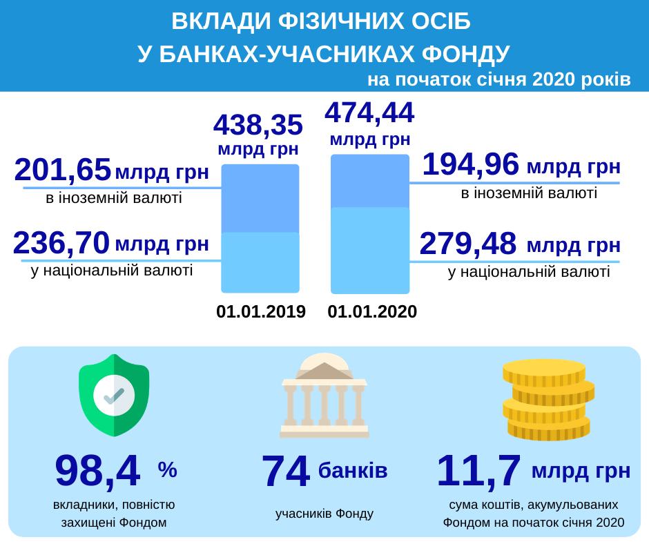 За год украинцы сократили валютные вклады почти на 7 млрд грн