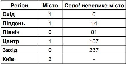 Испытание верой: повлиял ли Томос на голосование за Порошенко