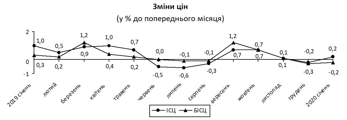 Інфляція в Україні продовжує сповільнюватися