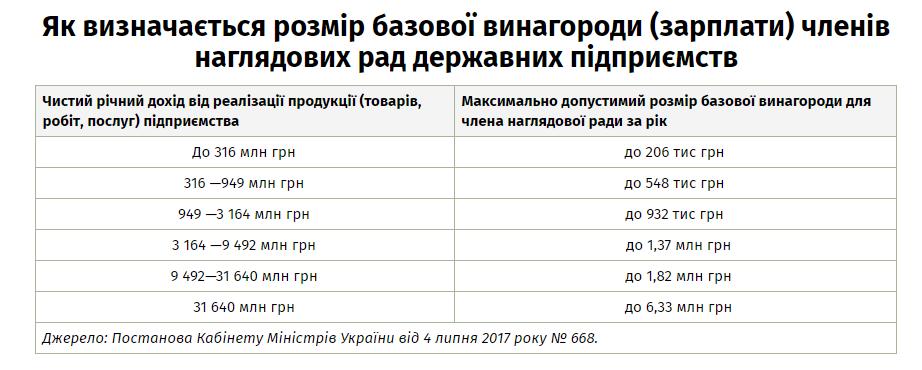 Скільки заробляють члени наглядових рад держкомпаній - ЕП
