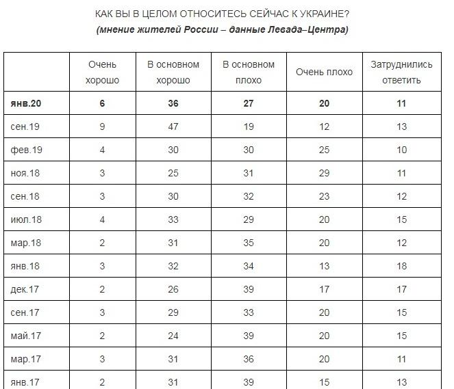 Опрос Левада-центра. Россияне стали хуже относиться к Украине